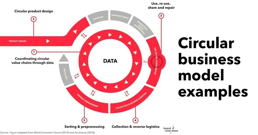 , Examples to create value in the circular economy (Cases), TheCircularEconomy.com