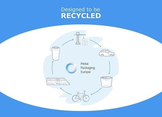 , Making sense of the EU's Circular Economy Package from the metal packaging value chain, The Circular Economy
