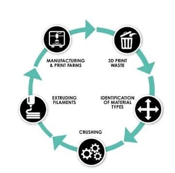 , Industrial Sustainability & Recycling: CLIFFF Brings 3D Printing Plastics Full Circle, TheCircularEconomy.com
