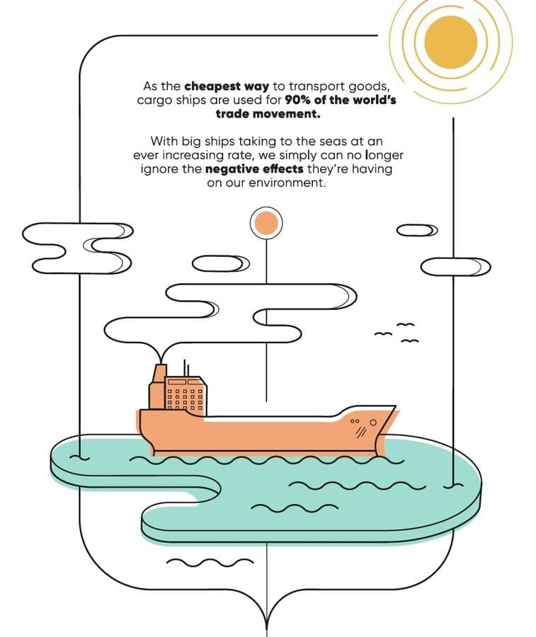 , Visual Communications for Sustainability, The Circular Economy