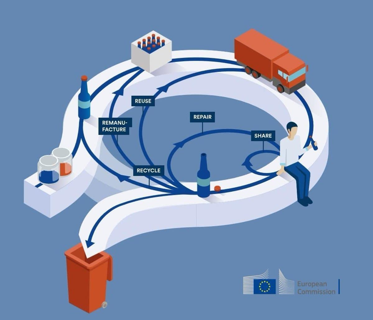 , European Commission – Circular Economy Package Report: Questions & Answers, TheCircularEconomy.com