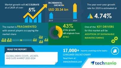 , Men's Coats, Jackets, And Suits Market – Roadmap for Recovery from COVID-19   Adoption of Sustainable Manufacturing to Boost the Market Growth, TheCircularEconomy.com