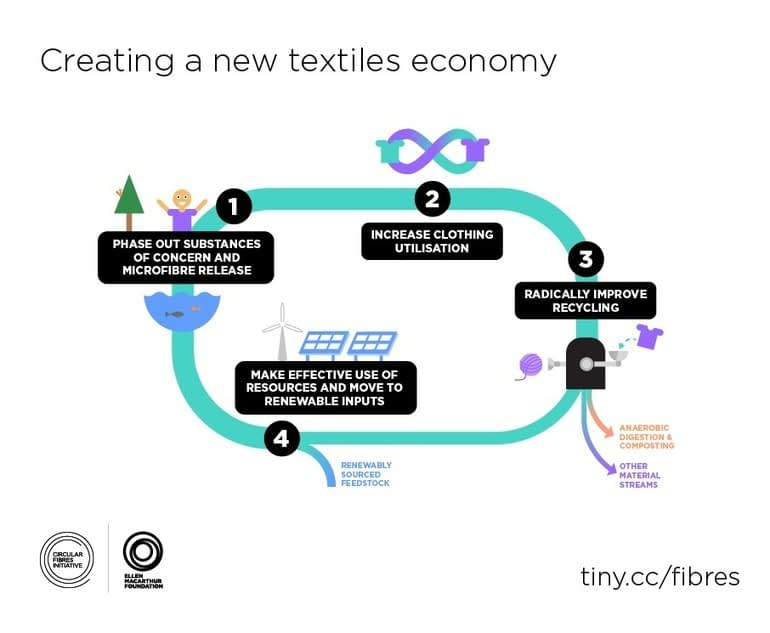 , Report finds that one garbage truck of clothing and textiles is landfilled or burned every second, TheCircularEconomy.com