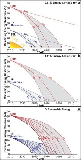 , Trading Off Global Fuel Supply, CO2 Emissions and Sustainable Development, TheCircularEconomy.com
