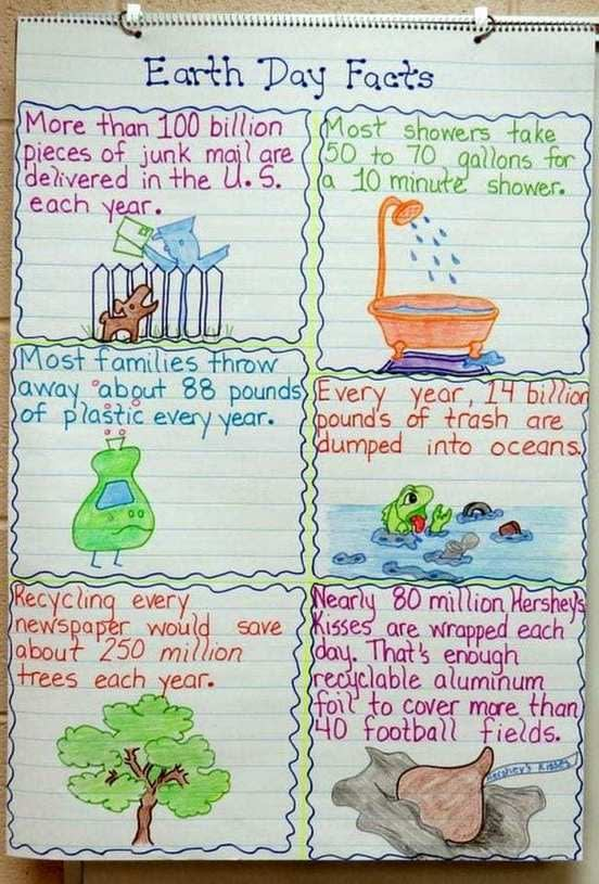 , Sustainability and Recycling Anchor Charts to Use in Your Classroom, TheCircularEconomy.com