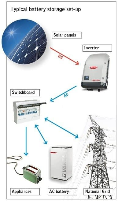, Battery storage | Centre for Sustainable Energy, TheCircularEconomy.com