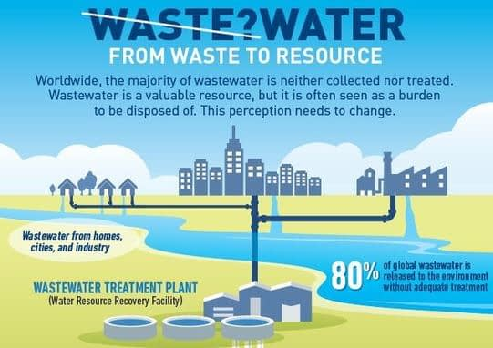 , Wastewater treatment: A critical component of a circular economy, The Circular Economy