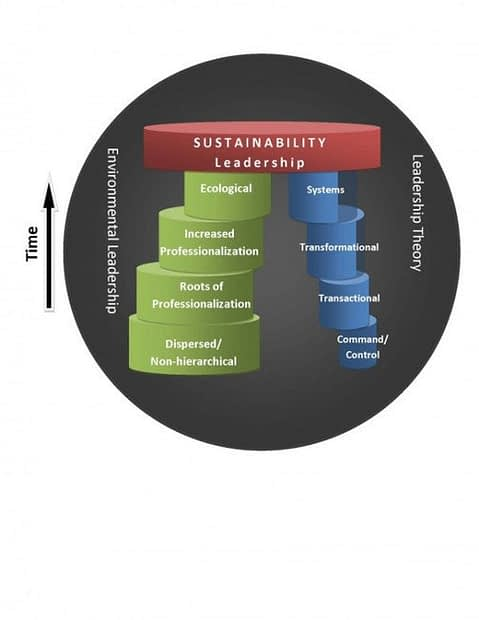, 500th! diagram of Sustainability (may just be the tip of the iceberg), The Circular Economy