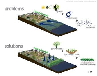 , Urban Travel, Sustainability & Accessibility: THE SILVER LINING TO CLIMATE ADAPTATION, TheCircularEconomy.com