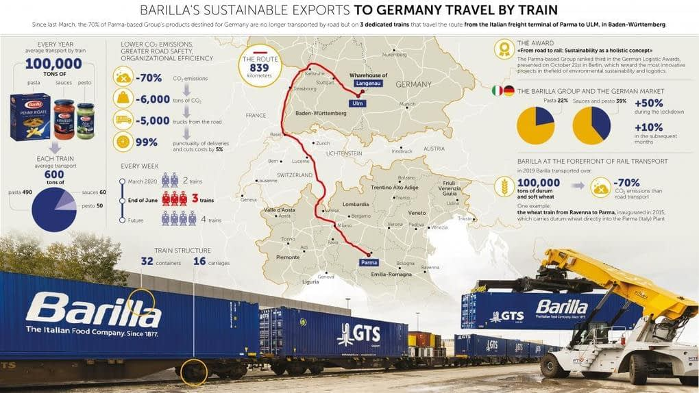 , BARILLA'S SUSTAINABLE EXPORTS TO GERMANY TRAVEL BY TRAIN: 100,000 TONS OF PASTA, SAUCES AND PESTO TAKE THE TRAIN EVERY YEAR (5000 FEWER TRUCKS AND AROUND 70% LESS CO2), TheCircularEconomy.com