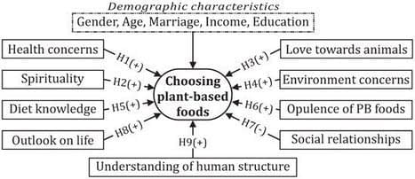 , Sustainability   Free Full-Text   A Novel Model to Predict Plant-Based Food Choice-Empirical Study in Southern Vietnam, TheCircularEconomy.com