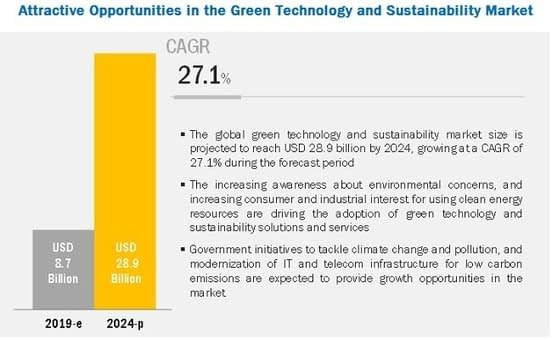 , Green Technology and Sustainability Market by Technology & Application, TheCircularEconomy.com