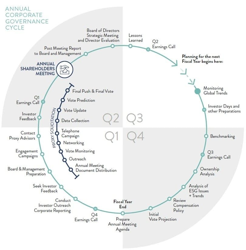 , A Common-Sense Approach to Corporate Purpose, ESG and Sustainability, TheCircularEconomy.com