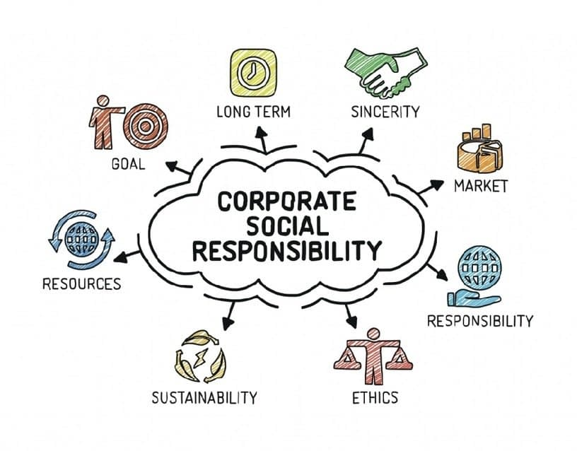 , How CSR companies in India are leading us towards sustainable living –, The Circular Economy