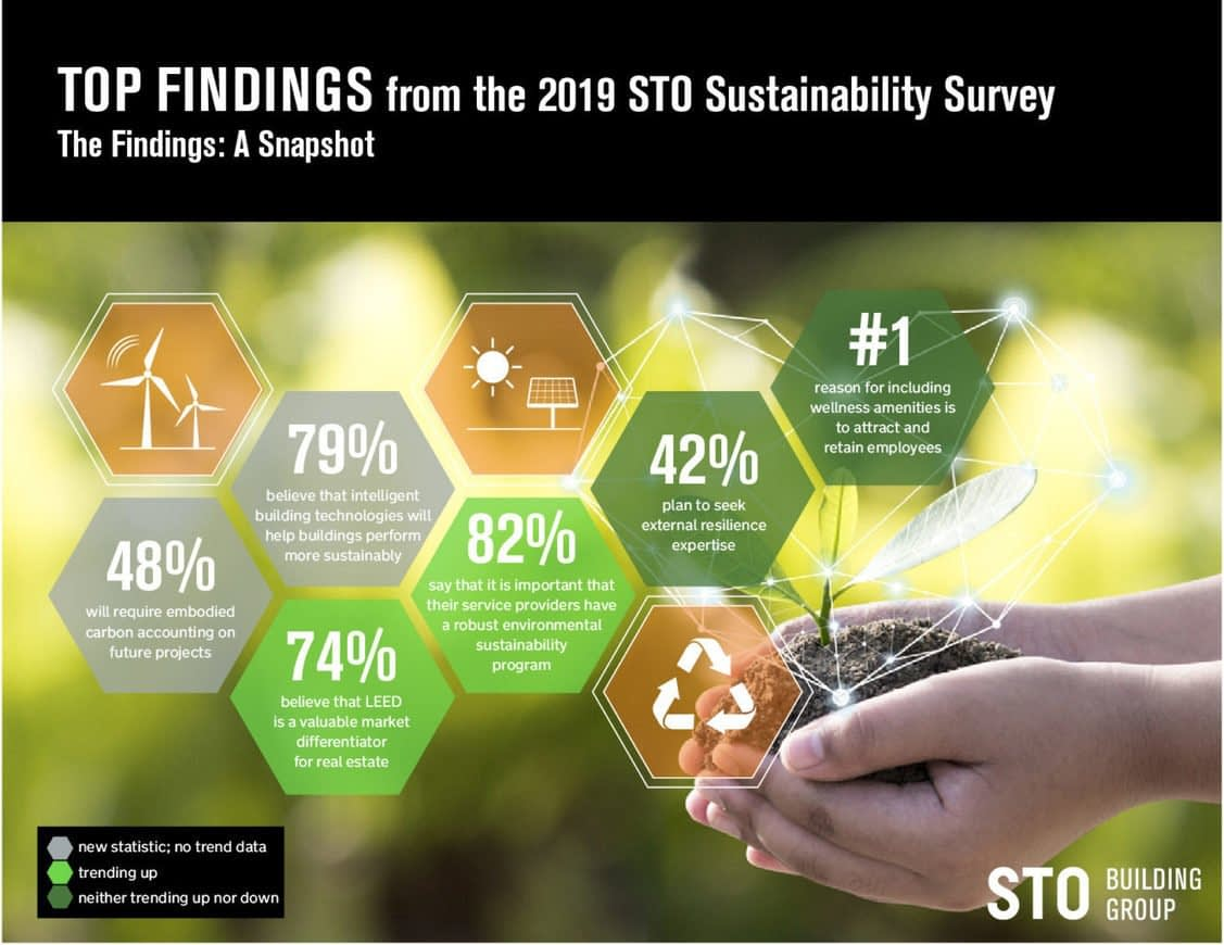 , Survey: Sustainability For Buildings Is Here To Stay, TheCircularEconomy.com